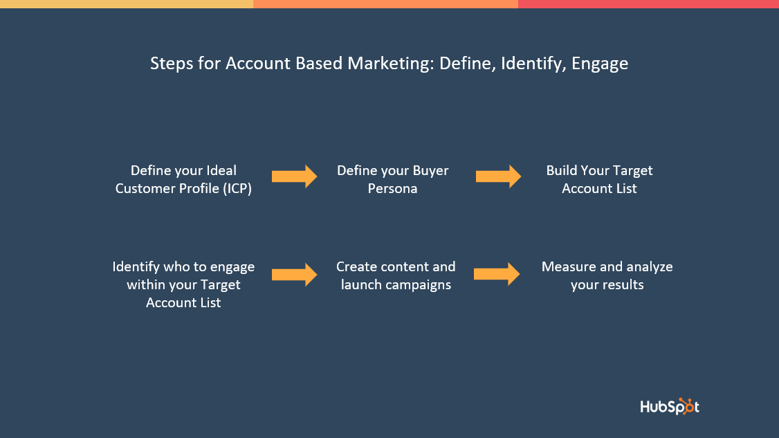Account Based Marketin - Define, Identify and Engage