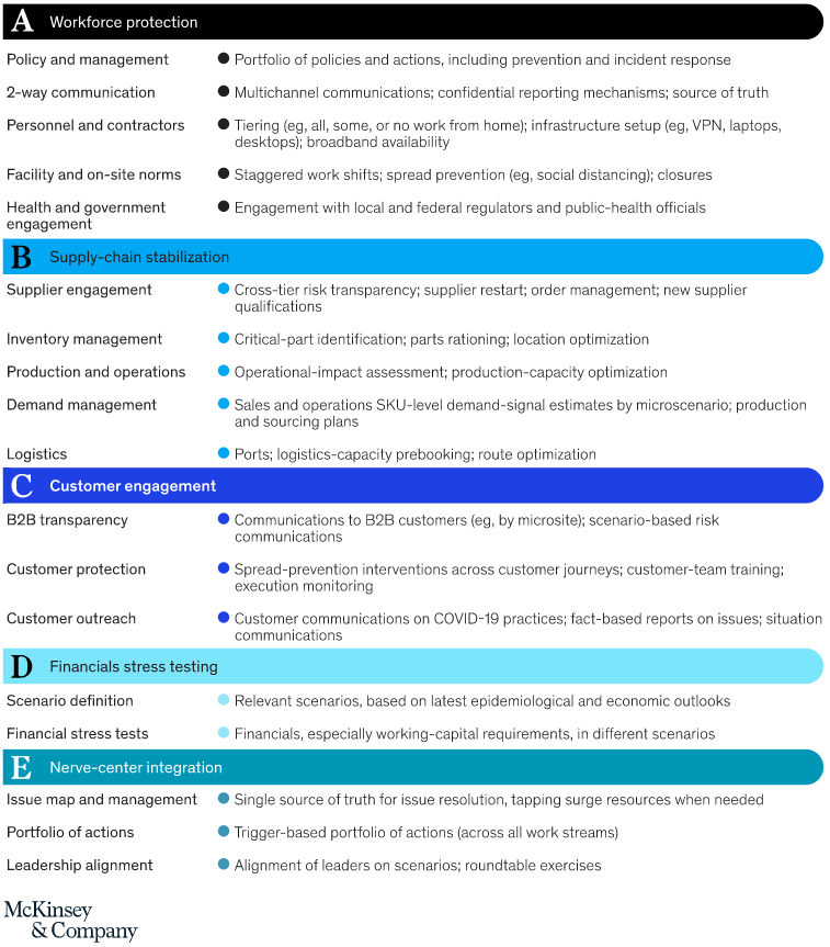Coronavirus_business_impact_Evolving_perspective_McKinsey_-_2020-03-25_23.39.57